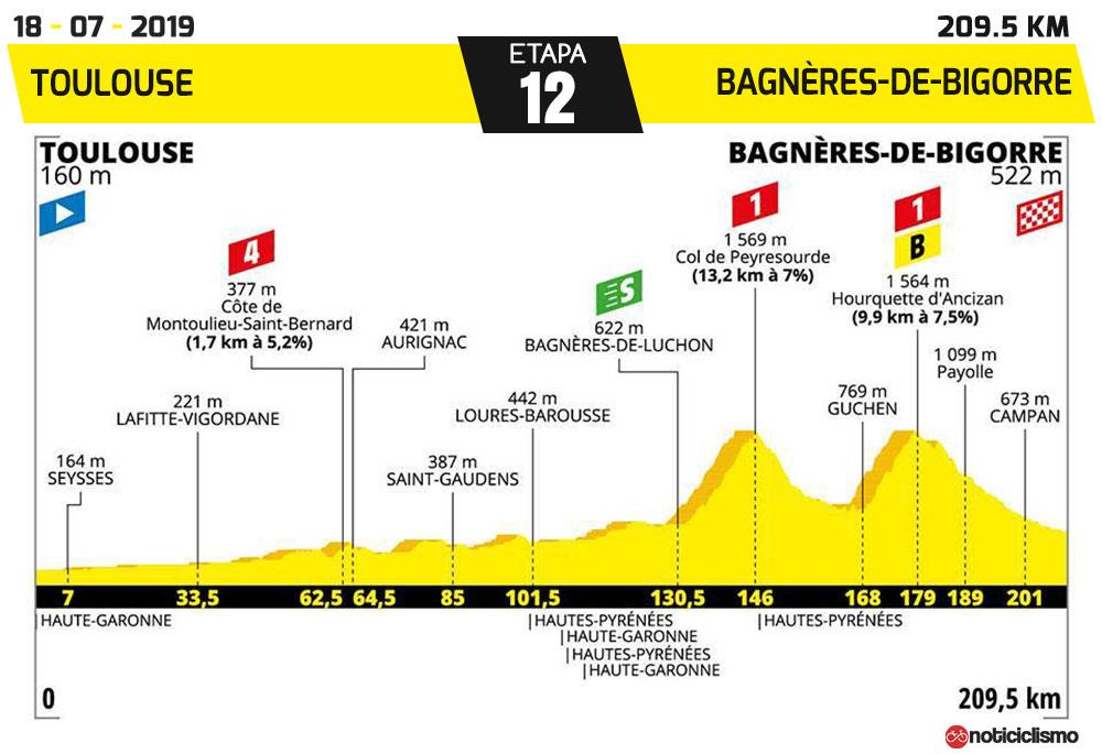 Tour de Francia 2019 - Etapa 12