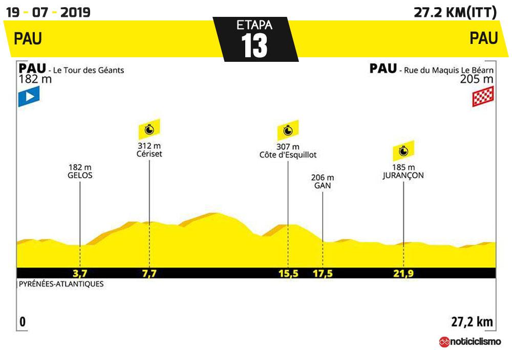Tour de Francia 2019 - Etapa 13