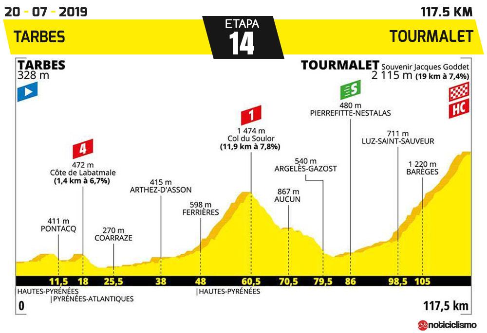 Tour de Francia 2019 - Etapa 14