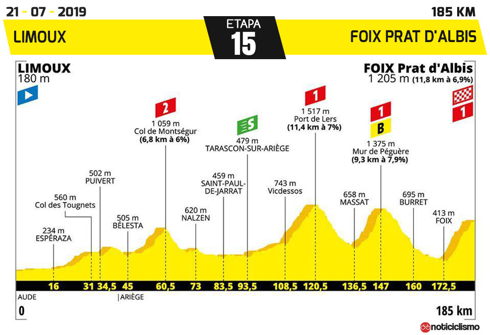 Tour de Francia 2019 - Etapa 15