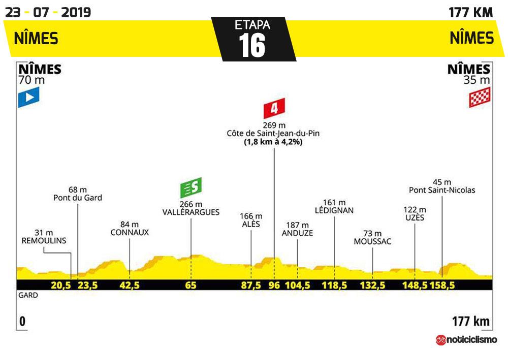 Tour de Francia 2019 - Etapa 16