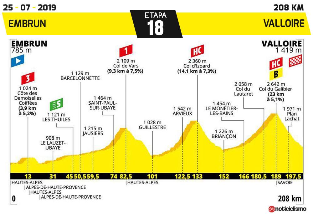 Tour de Francia 2019 - Etapa 18