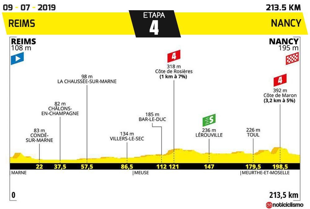 tour de francia 2019 recorrido perfiles y ciclistas
