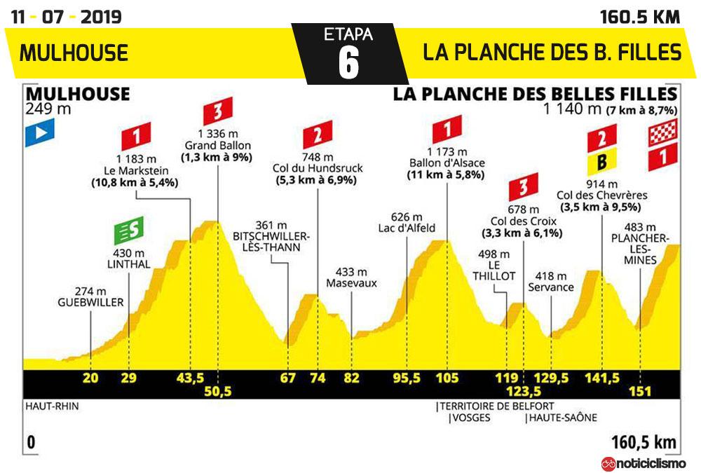 Tour de Francia 2019 - Etapa 6