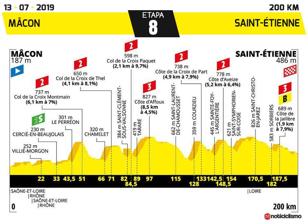 Tour de Francia 2019 - Etapa 8