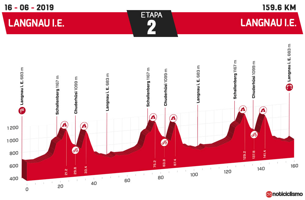 Tour de Suiza 2019 - Etapa 2