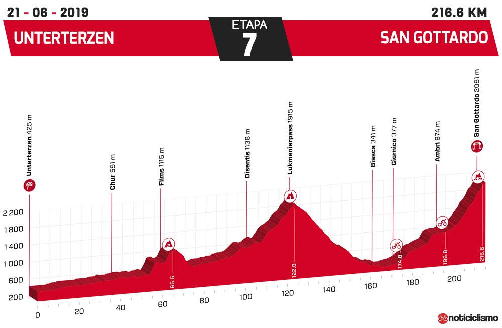 Tour de Suiza 2019 - Etapa 7
