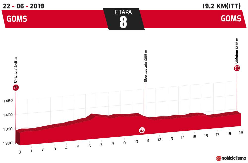 Tour de Suiza 2019 - Etapa 8