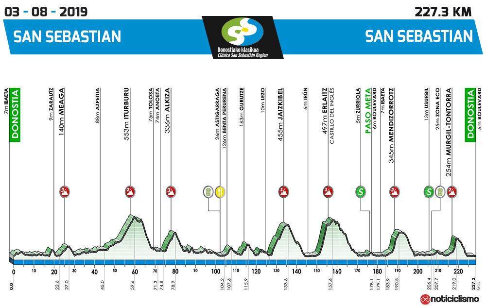 Clásicas de San Sebastián 2019 - Perfil