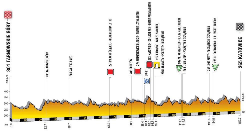 Tour de Polonia 2019 – Etapa 2