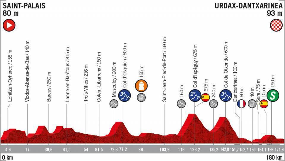 Vuelta a España 2019 - Etapa 11
