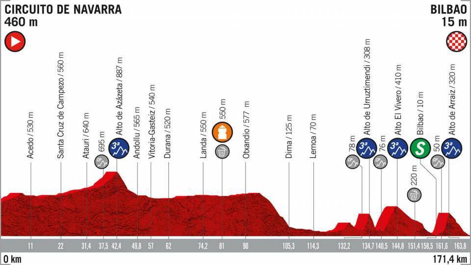 Vuelta a España 2019 - Etapa 12