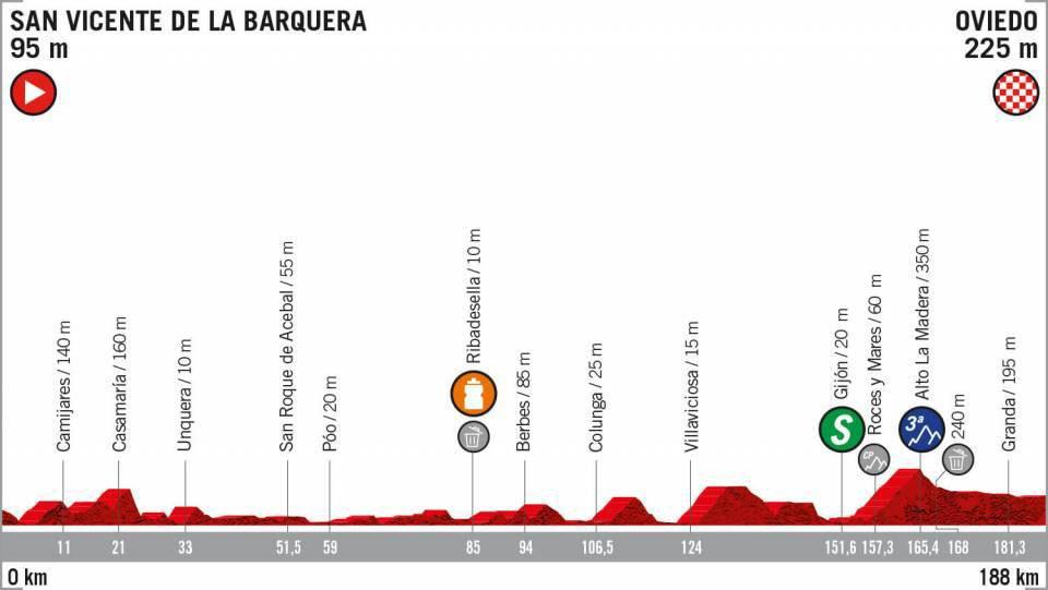 Vuelta a España 2019 - Etapa 14