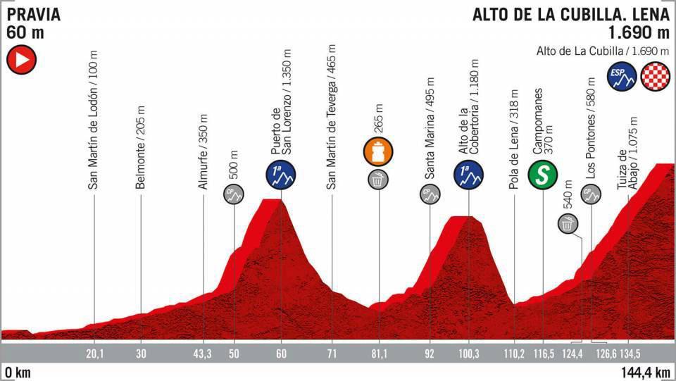 Vuelta a España 2019 - Etapa 16