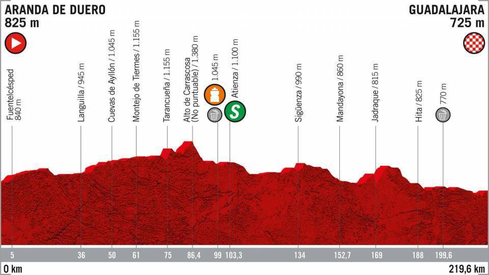 Vuelta a España 2019 - Etapa 17