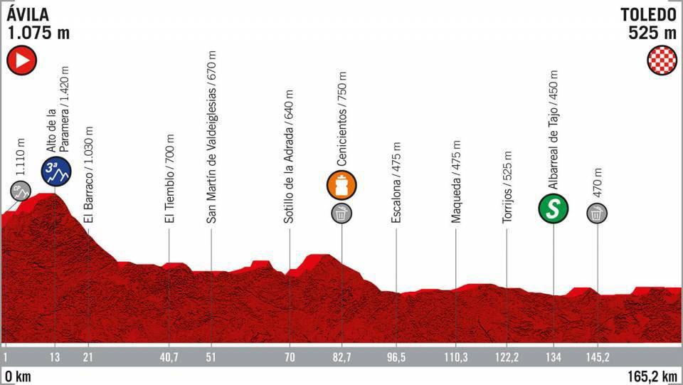 Vuelta a España 2019 - Etapa 19
