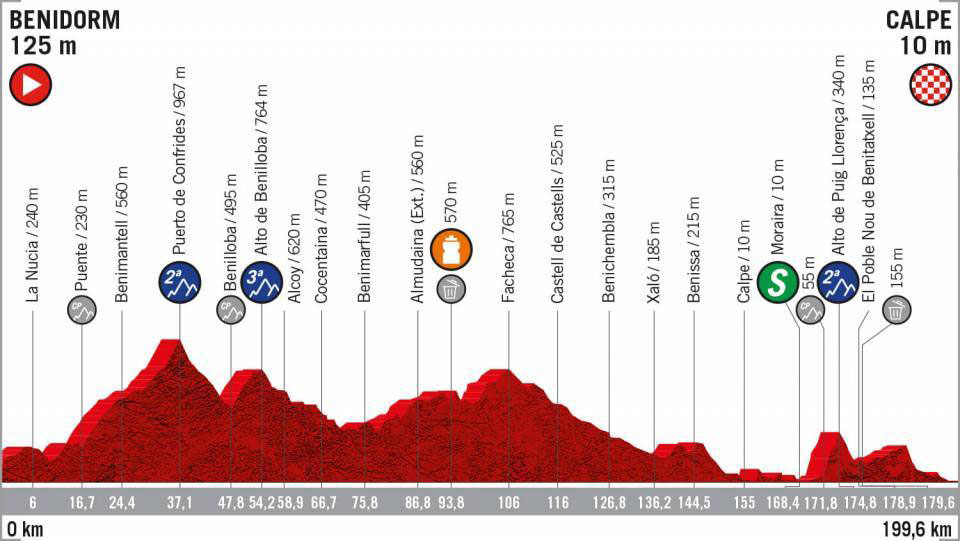 Vuelta a España 2019 - Etapa 2