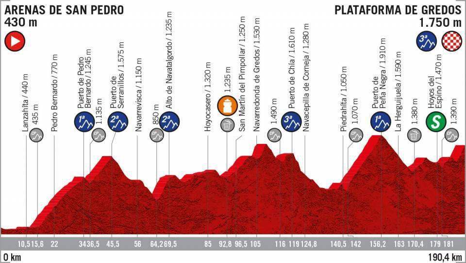 Vuelta a España 2019 - Etapa 20