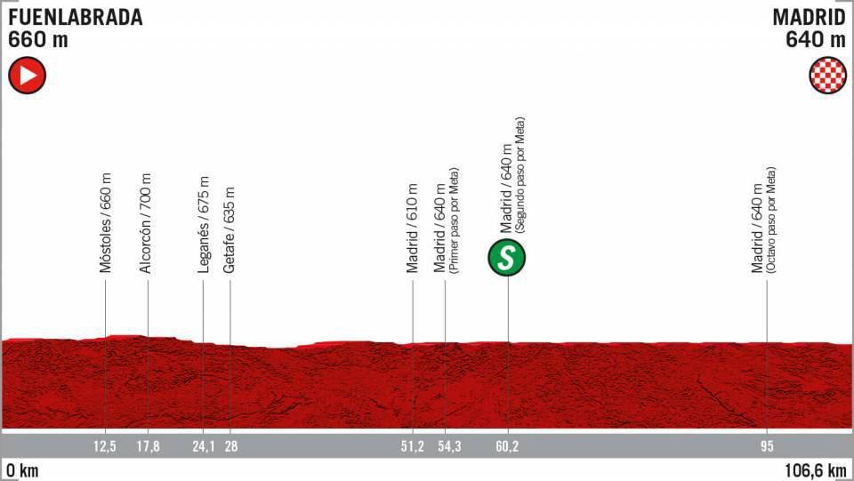 Vuelta a España 2019 - Etapa 21