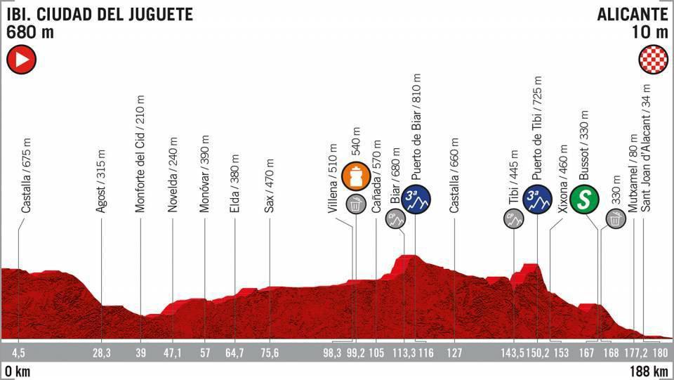 Vuelta a España 2019 - Etapa 3