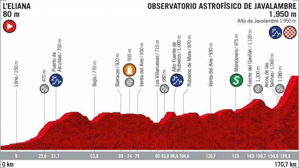 Vuelta a España 2019 - Etapa 5
