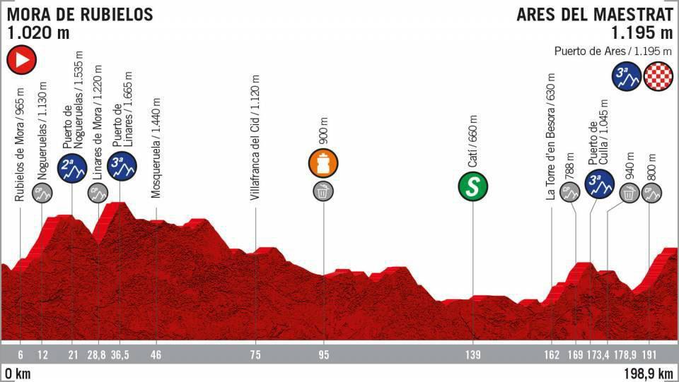 Vuelta a España 2019 - Etapa 6