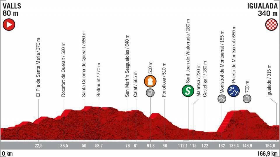 Vuelta a España 2019 - Etapa 8
