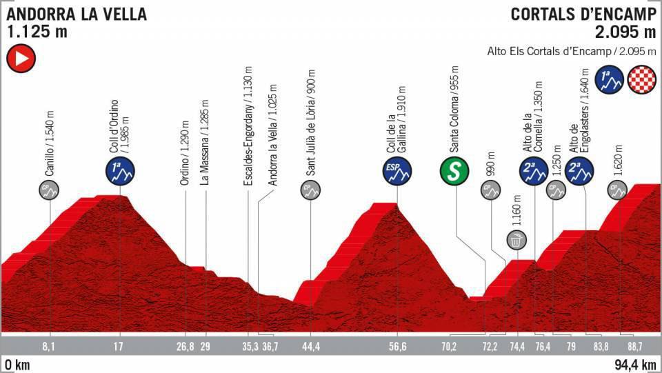 Vuelta a España 2019 - Etapa 9