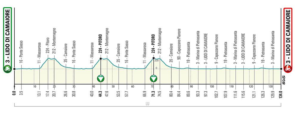 Tirreno-Adriático 2020 - Etapa 1