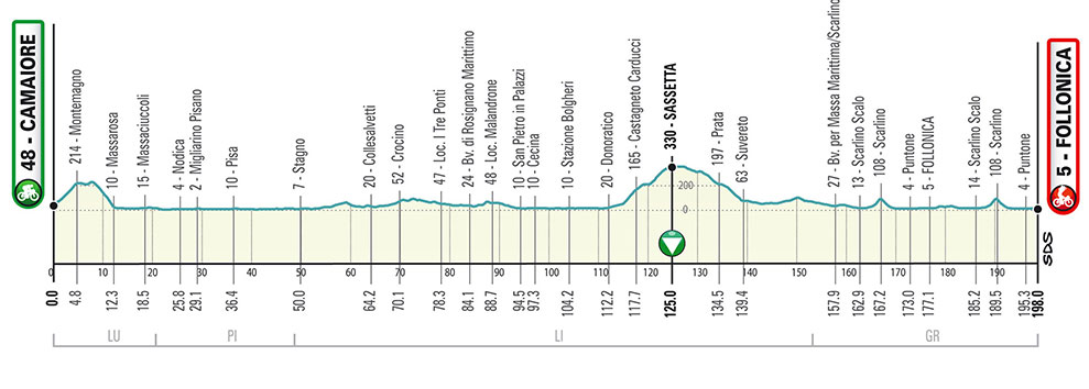Tirreno-Adriático 2020 - Etapa 2