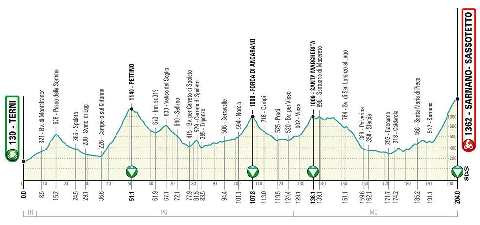 Tirreno-Adriático 2020 - Etapa 4