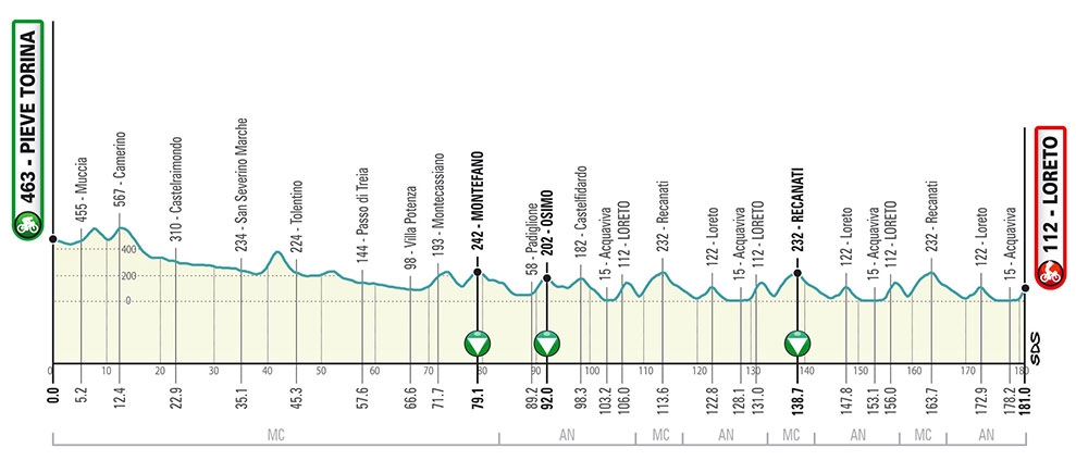 Tirreno-Adriático 2020 - Etapa 5