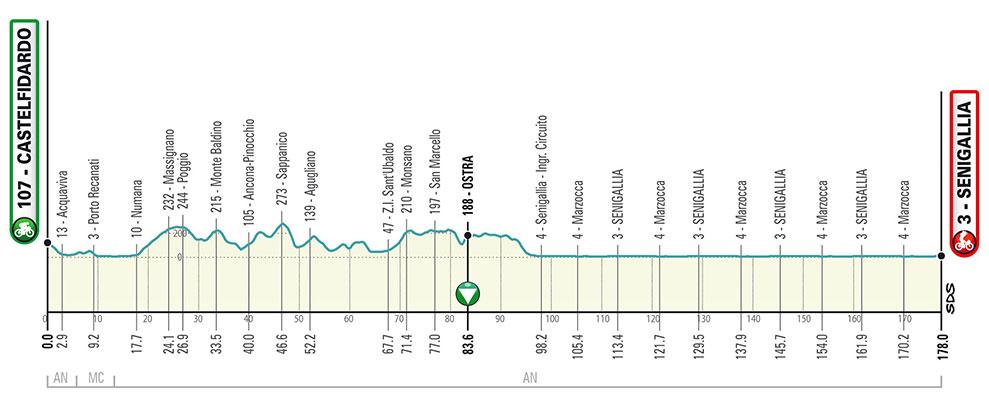 Tirreno-Adriático 2020 - Etapa 6