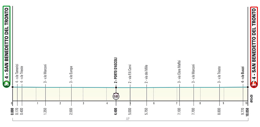Tirreno-Adriático 2020 - Etapa 7