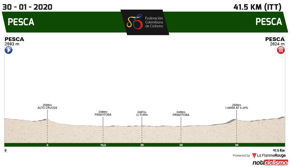 Campeonato Nacional colombiano de ciclismo - Contrarreloj Elite