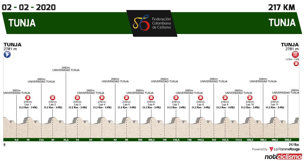Perfil de la prueba de Ruta Elite en el Campeonato Nacional colombiano de ciclismo 2020