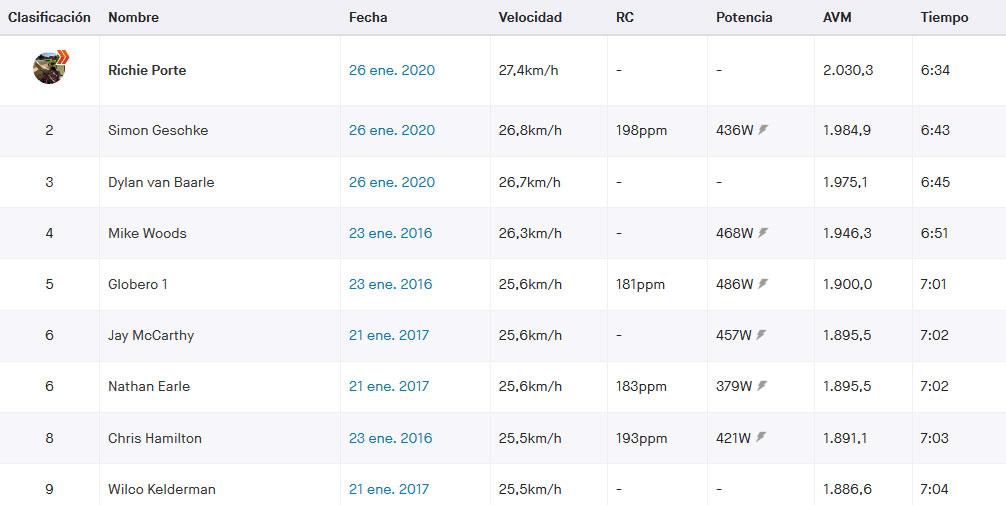 Richie Porte - Strava Willunga Hill Ranking