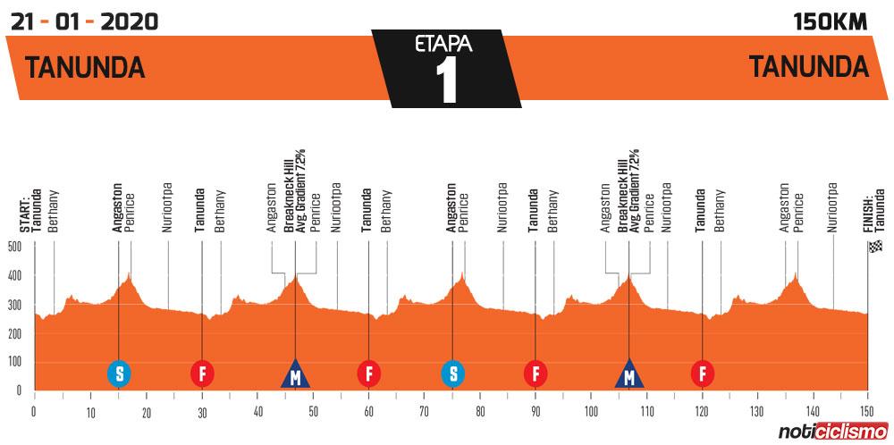 Tour Down Under 2020 - Etapa 1