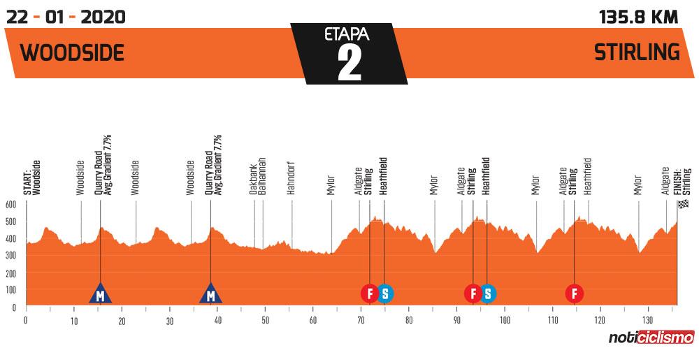 Tour Down Under 2020 - Etapa 2