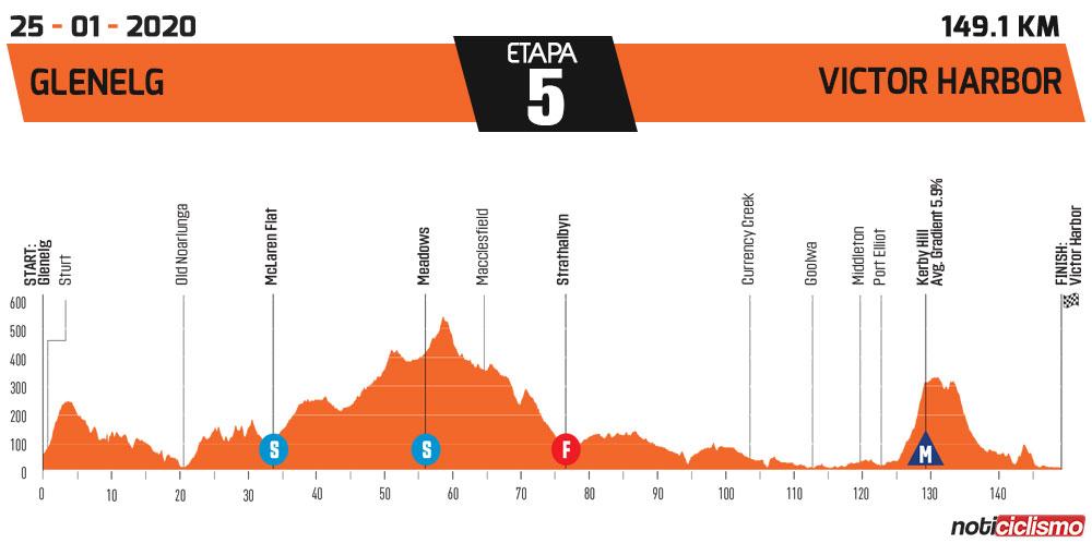 Tour Down Under 2020 - Etapa 5