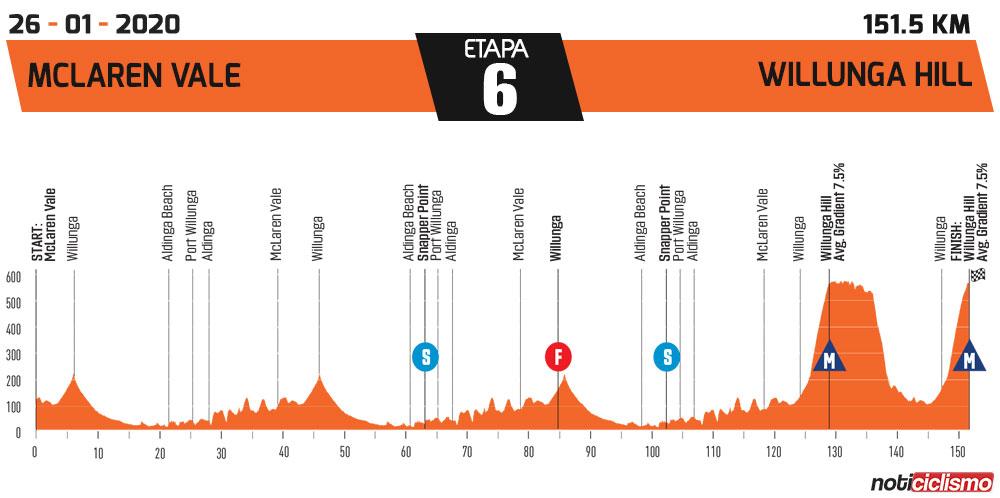 Tour Down Under 2020 - Etapa 6