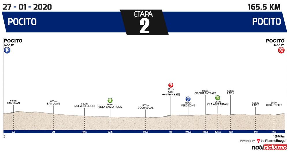 Vuelta a San Juan 2020 - Etapa 2