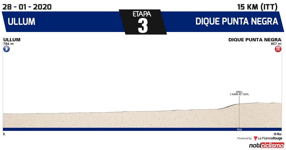 Vuelta a San Juan 2020 - Etapa 3