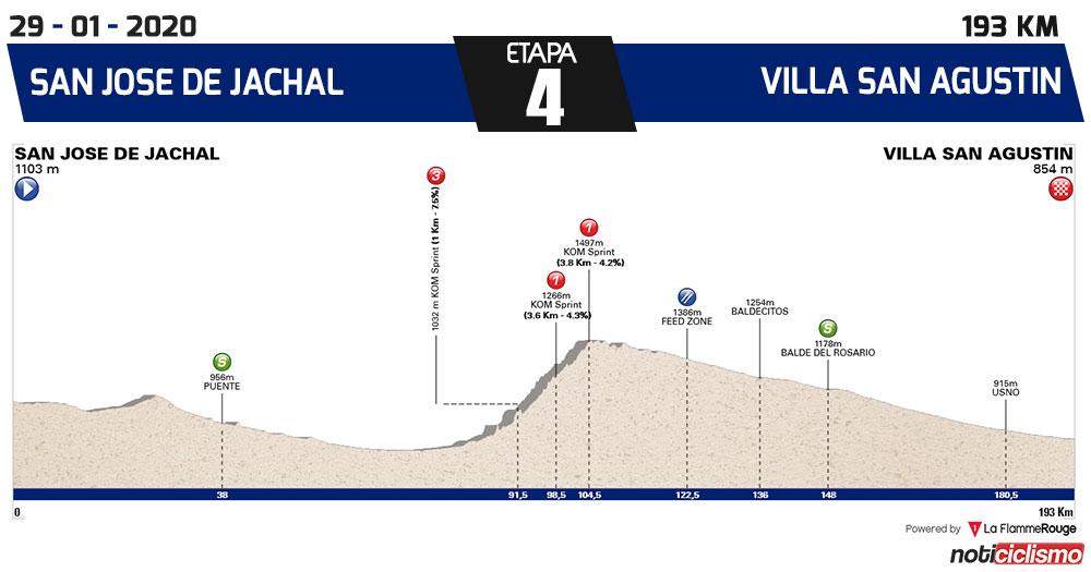 Vuelta a San Juan 2020 - Etapa 4