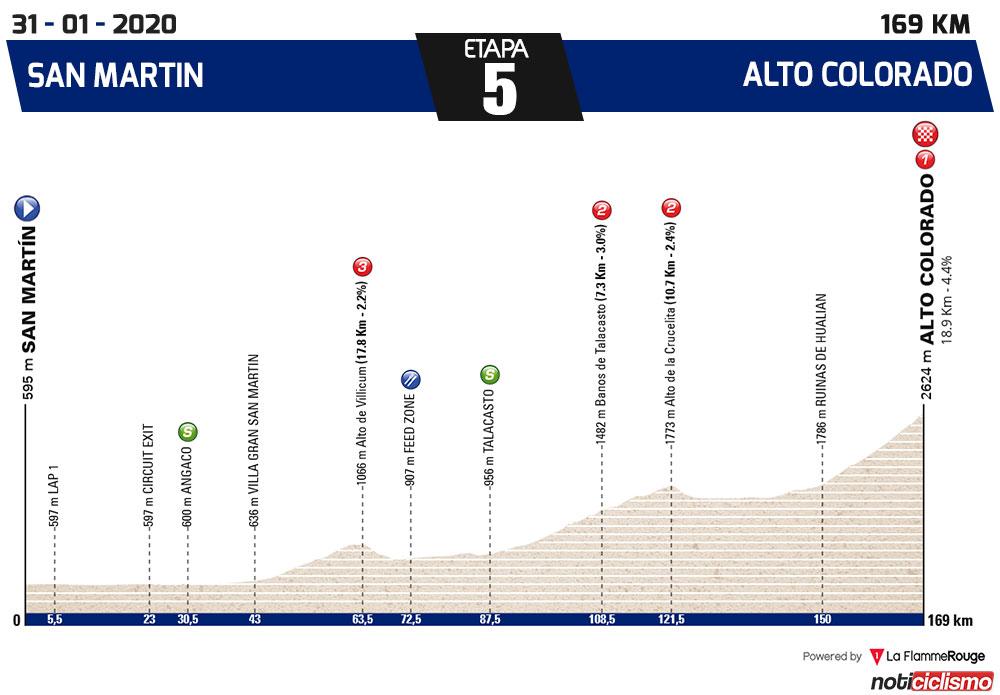 Vuelta a San Juan 2020 - Etapa 5