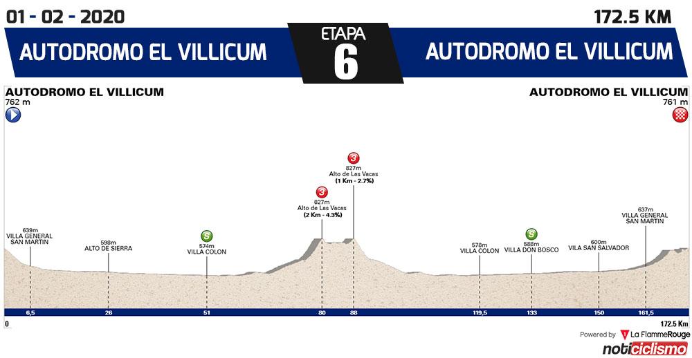 Vuelta a San Juan 2020 - Etapa 6