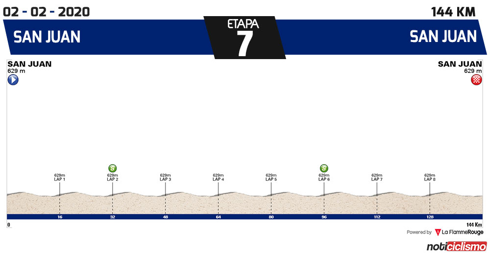 Vuelta a San Juan 2020 - Etapa 7