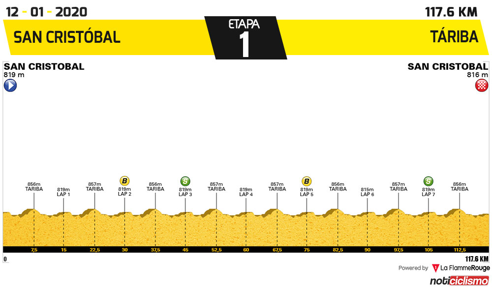 Vuelta al Táchira 2020 - Etapa 1