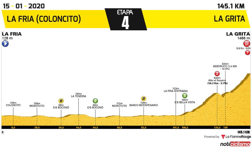 Vuelta al Táchira 2020 - Etapa 4