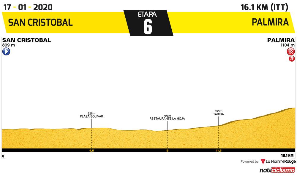 Vuelta al Táchira 2020 - Etapa 6